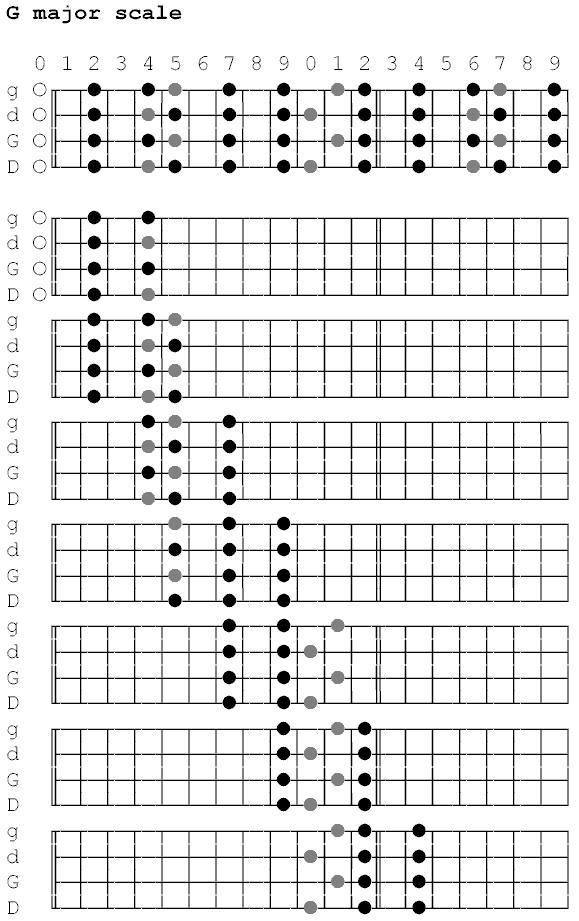 Learn note on guitar neck